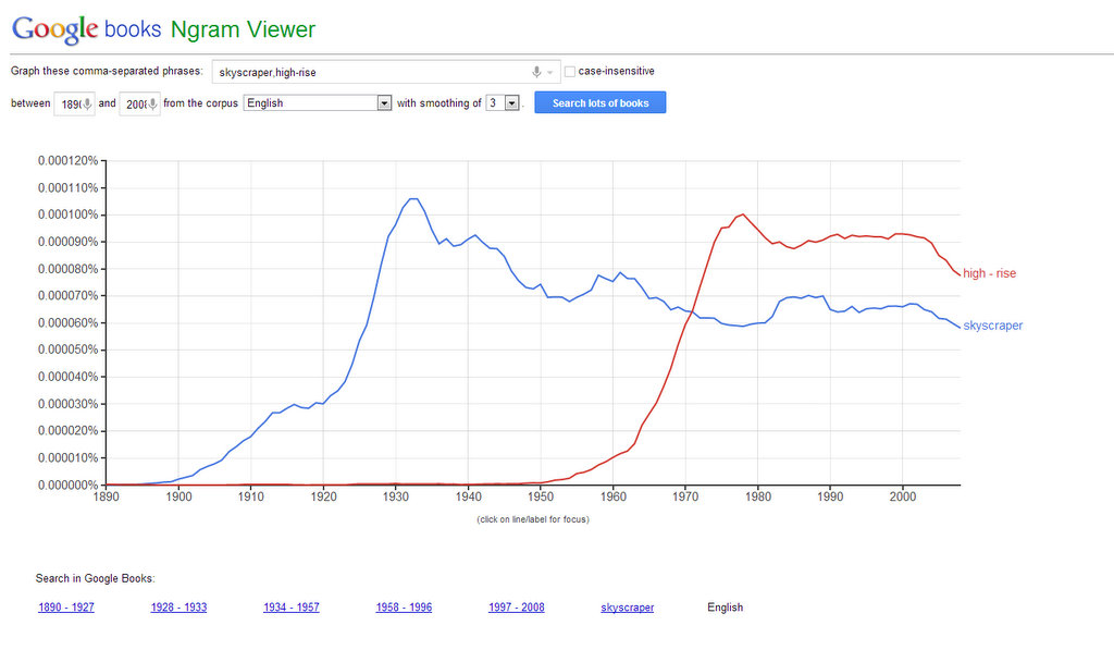 The Ngram Word Usage And What It Tells Us Marsowords