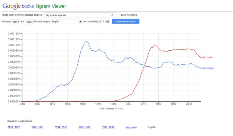 Google NGram word usage: Skyscraper, High-rise